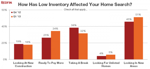So, Why aren't you selling your Sacramento home??