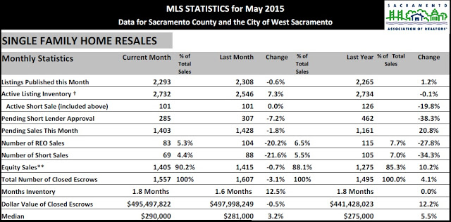 Sacramento Real Estate Market update – June 2015