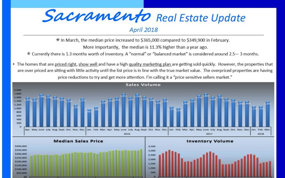 Sacramento Real Estate Market April 2018