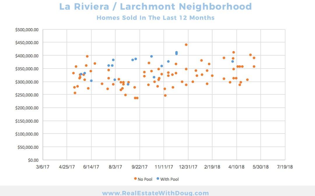 La Riviera Sacramento Neighborhood