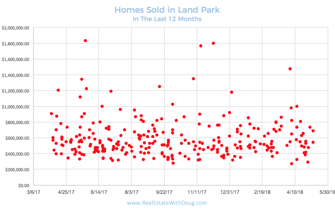 Land Park Neighborhood – Homes Sold In The Past 12 Months