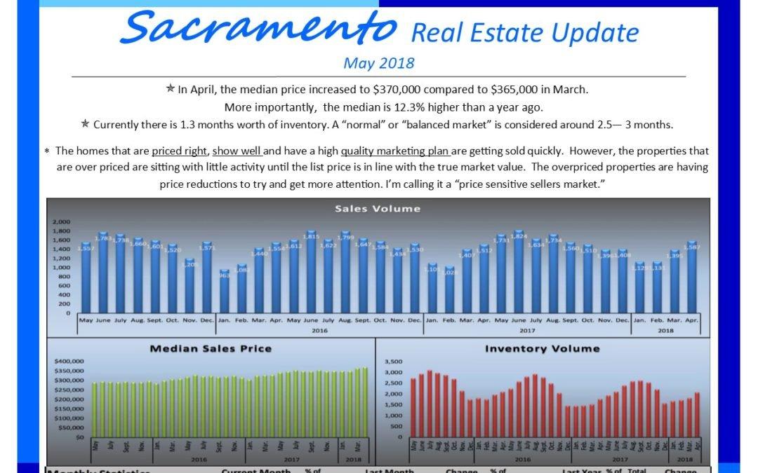 Sacramento Real Estate Market Update May 2018