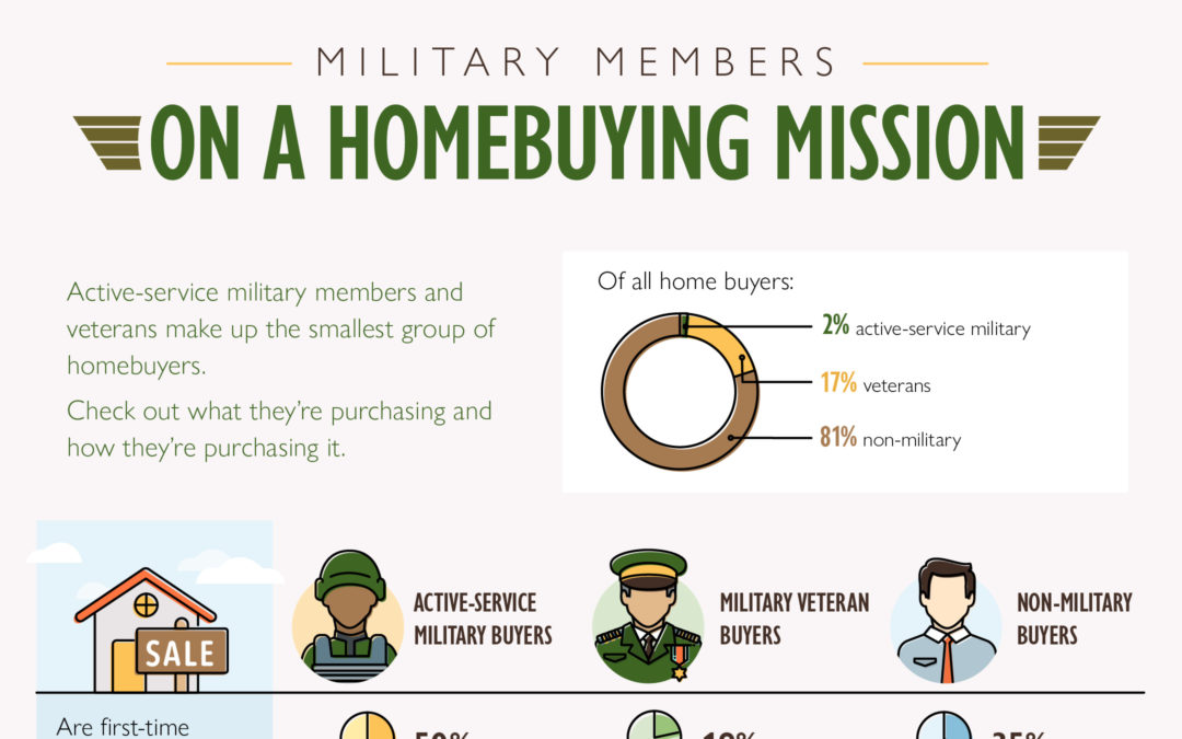 Military Members On A Home Buying Mission