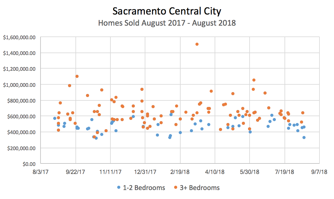 Sacramento Central City Homes Sold August 2017 – 2018