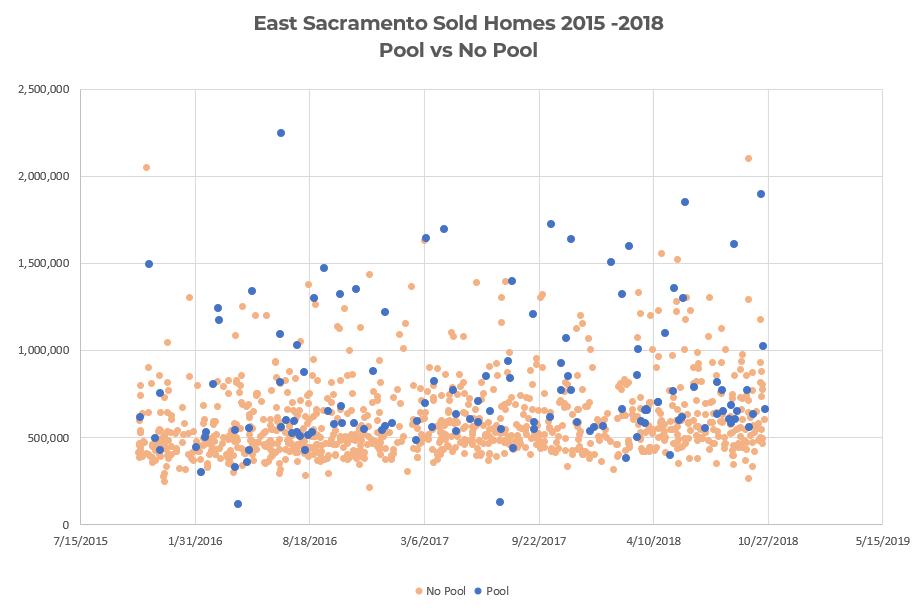 "East Sacramento ""Pool vs No Pool"""