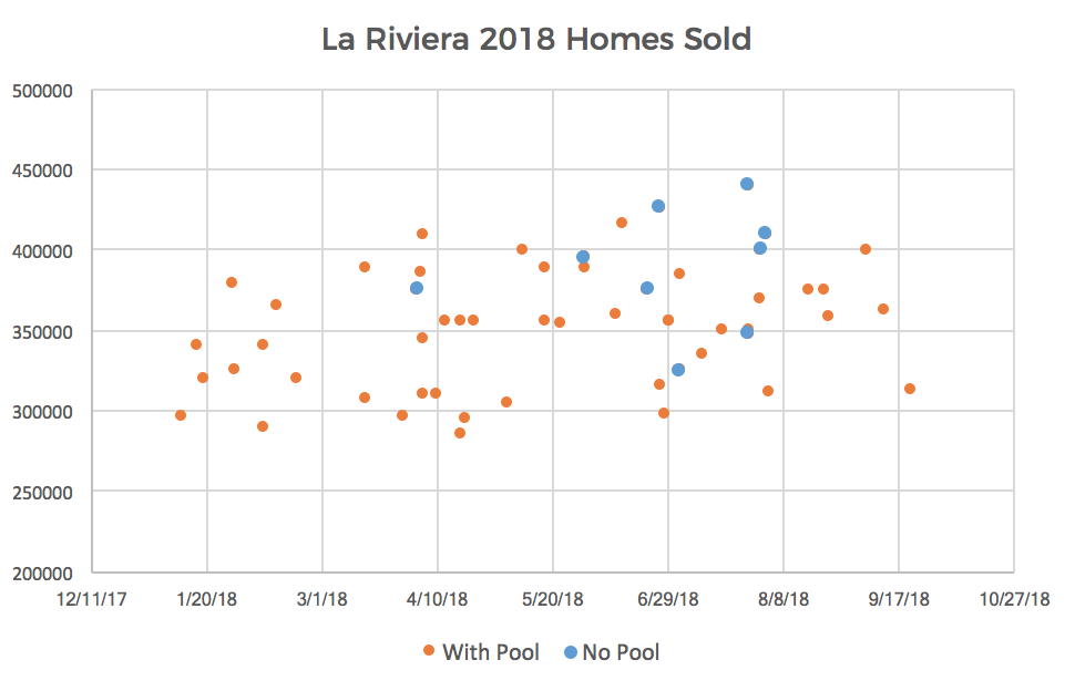 La Riviera/Larchmont Neighborhood Homes Sold in 2018