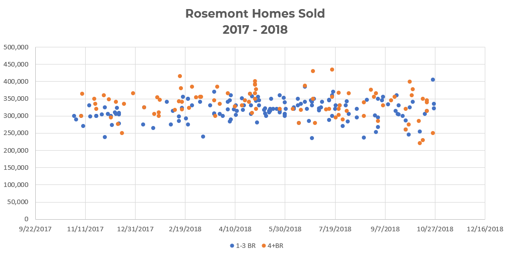 Rosemont Neighborhood Homes Sold 2017 – 2018