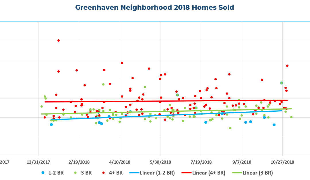 Greenhaven Neighborhood Homes Sold In 2018
