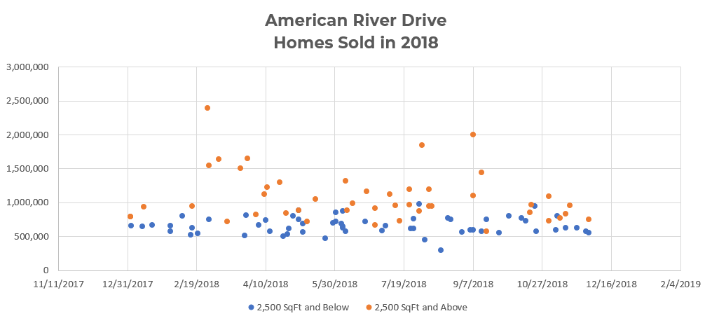 American River Drive Homes Sold in 2018