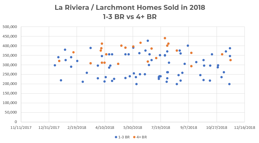 La Riviera / Larchmont Homes Sold In 2018