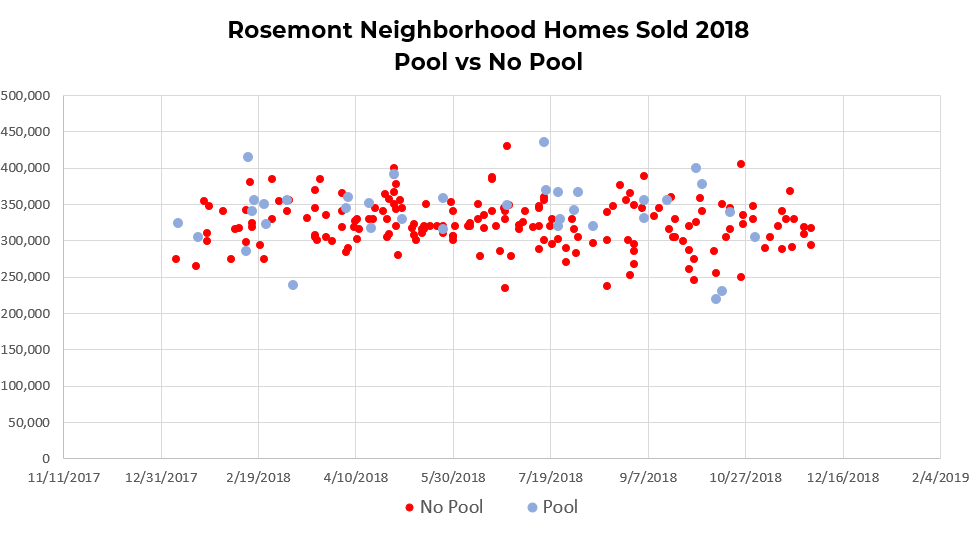 Rosemont Neighborhood Homes Sold (Pool vs No Pool)