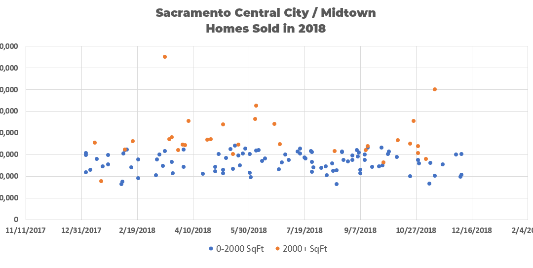 Sacramento Central City / Midtown Homes Sold in 2018