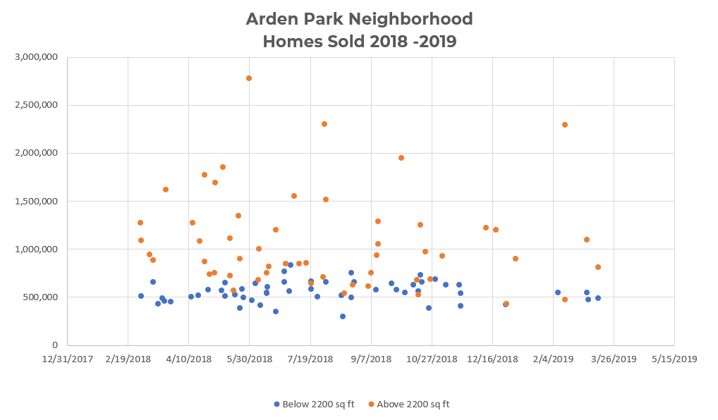 Arden Park Neighborhood – Homes Sold 2018-2019