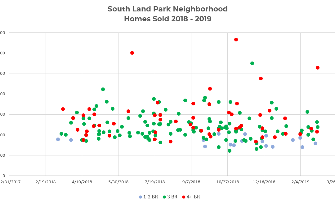South Land Park Neighborhood Homes Sold