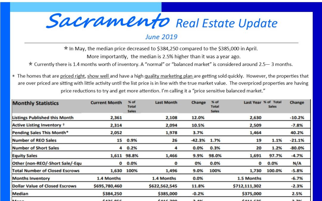 June 2019 Sacramento Market Update