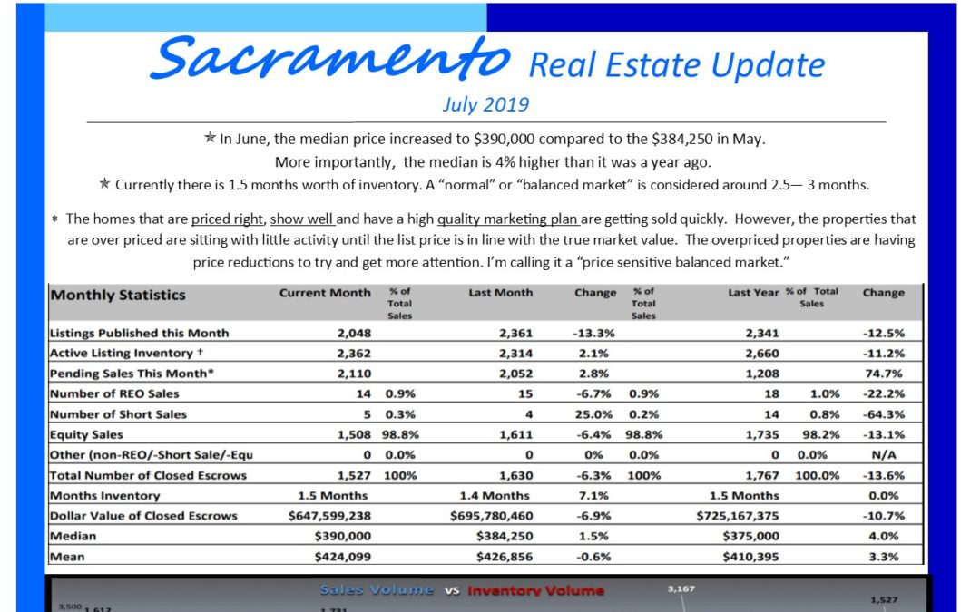 Sacramento Real Estate July 2019 Market Update