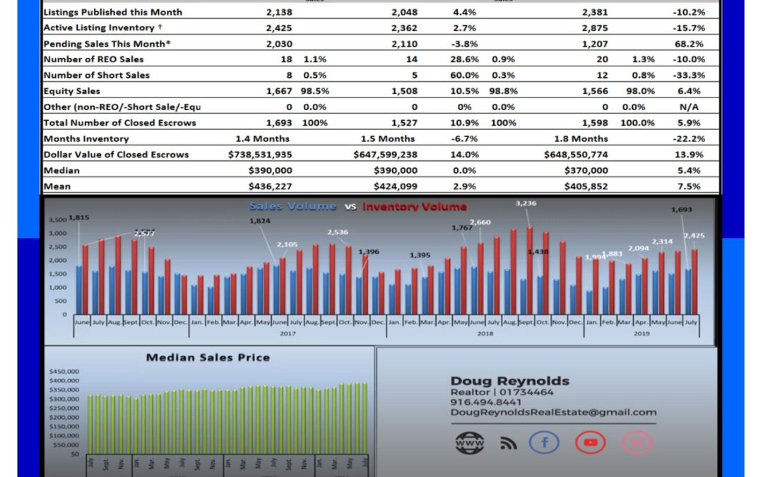 Sacramento Real Estate August 2019 Market Update