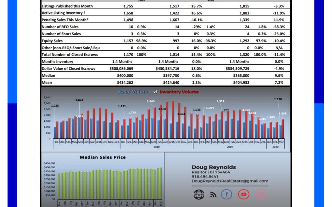 Sacramento Real Estate Market Update April 2020
